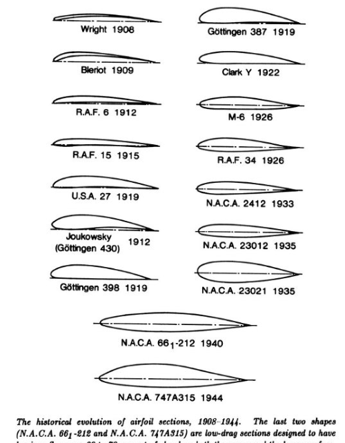 evolution of airfoil sections