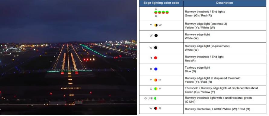runway lights legend and chart