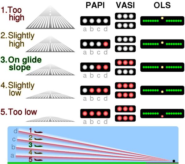 visual approach slope indicator - VASI
