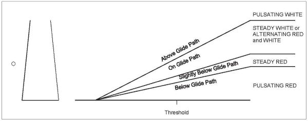 A diagram of a pulsating VASI