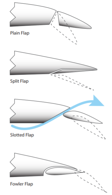 a diagram of different types of flaps