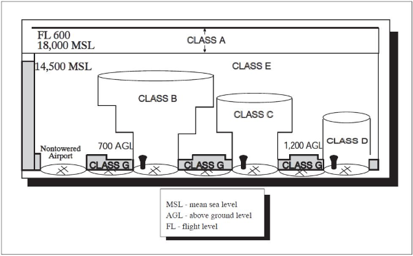 a diagram showing controlled airspace classes
