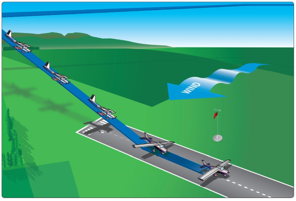 an example of a crosswind approach and landing