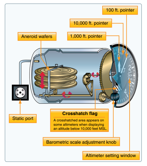 diagram of how an altimeter works