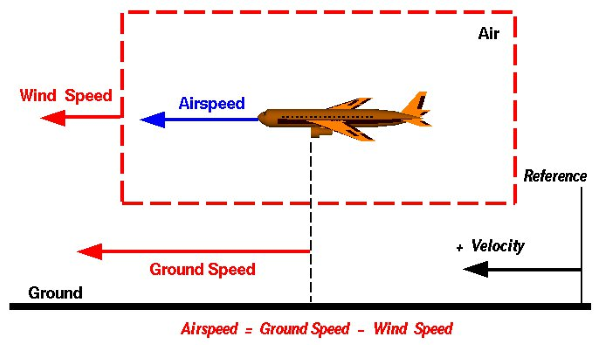 groundspeed simplified - types of airspeed explained
