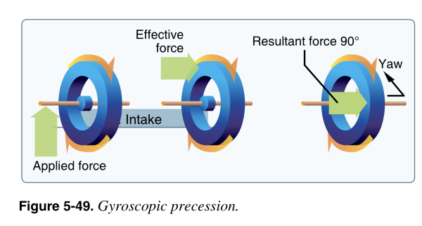 gyroscopic procession is another cause of left turning tendencies