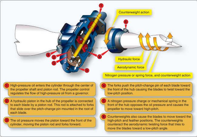 how a constant speed propeller works